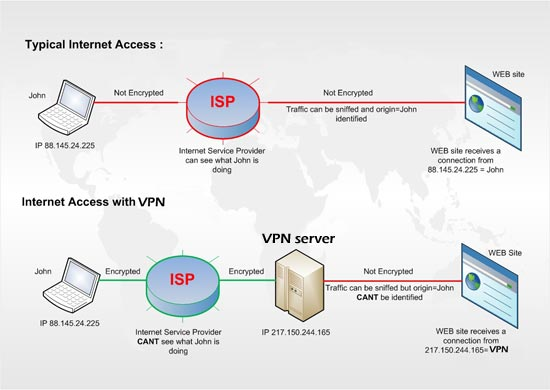 Virtual Private Network Vpn By Efree2net